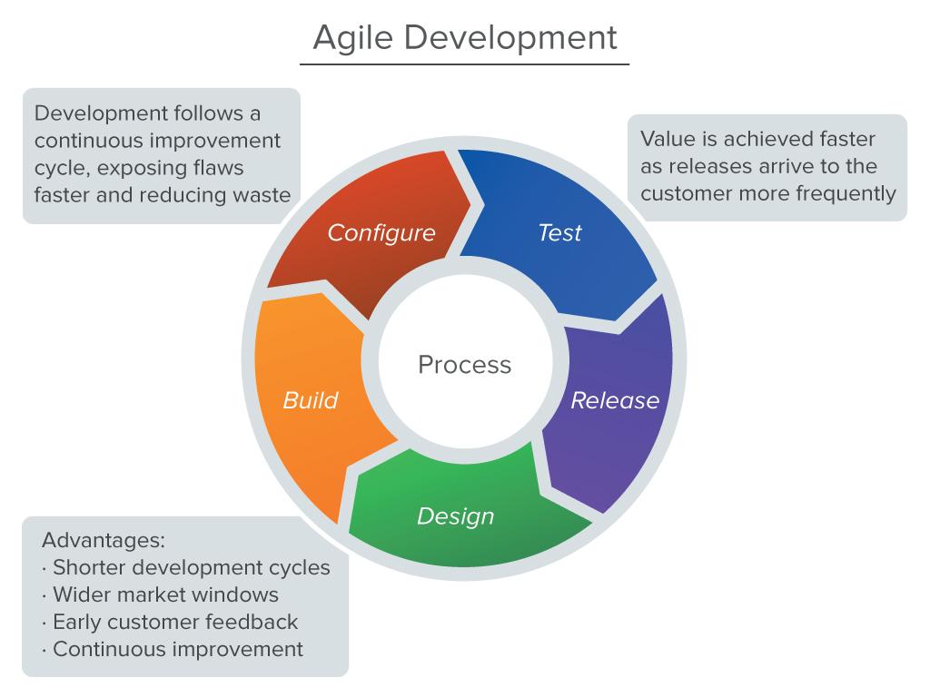 The Agile Development Process