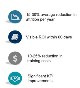 15-30% Average reduction in attrition per year / 10-25% reduction in training costs / 10-20% Program Margin Improvement per year / Significant increases in KPI improvements