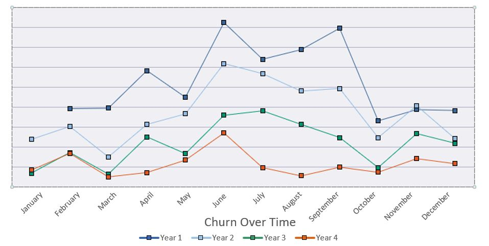 One customer's decreasing attrition, or churn, rate over the four years of working with AnswerOn.
