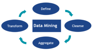 data mining chart with define cleanse aggregate transform